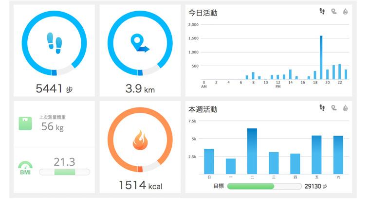 fit.goyourlife.com 健康資料圖表
