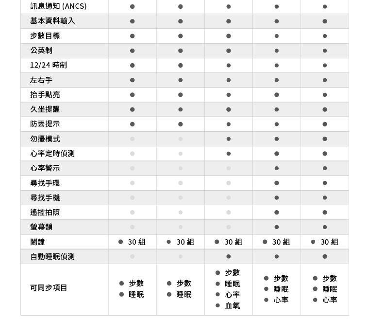 SDK 支援功能表