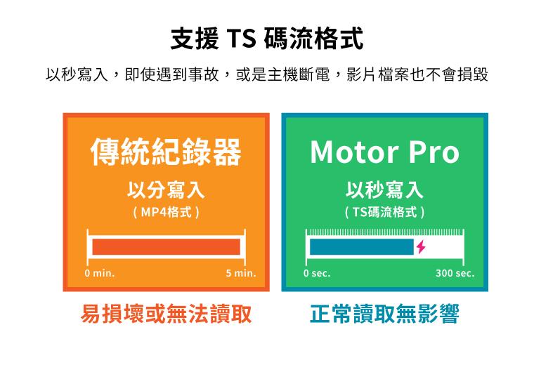 支援 TS 碼流格式|以秒寫入,即使遇到事故,或是主機斷電,影片檔案也不會損毀