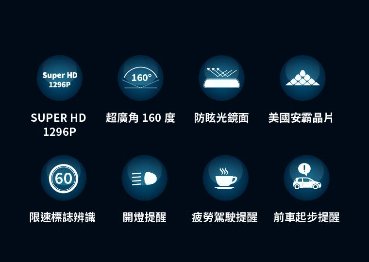 SUPER HD 1296P、超廣角 160 度、防眩光鏡面、美國安霸晶片、限速標誌辨識、開燈提醒、疲勞駕駛提醒、前車起步提醒