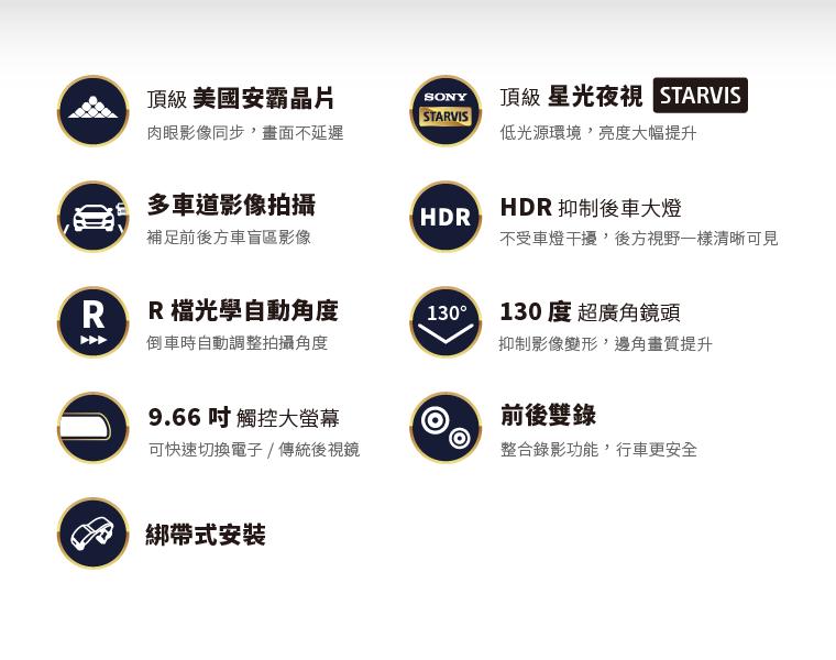 頂級美國安霸晶片 / 頂級星光夜視 STARVIS / 多車道影像拍攝 / HDR 抑制後車大燈 / R 檔光學自動角度 / 130 度超廣角鏡頭 / 9.66 吋觸控大螢幕 / 前後雙錄 / 綁帶式安裝