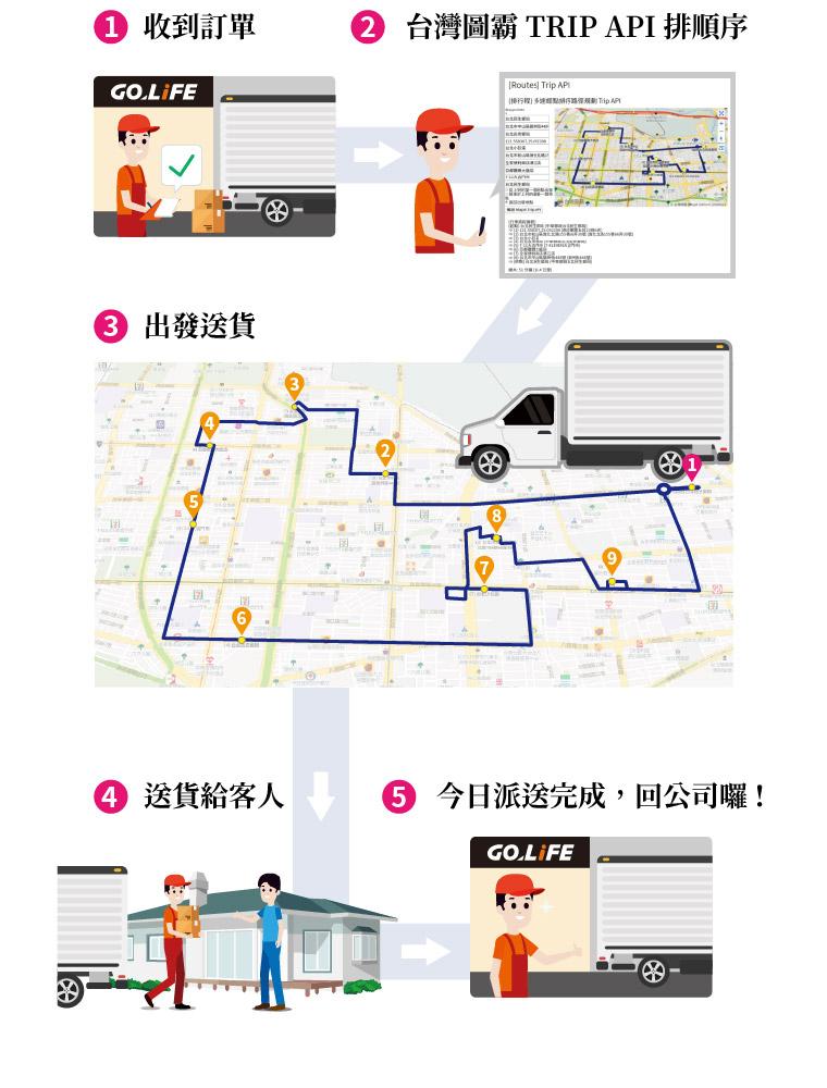 收到訂單 → 台灣圖霸 TRIP API 排順序 → 出發送貨 → 送貨給客人 → 今日派送完成,回公司囉!